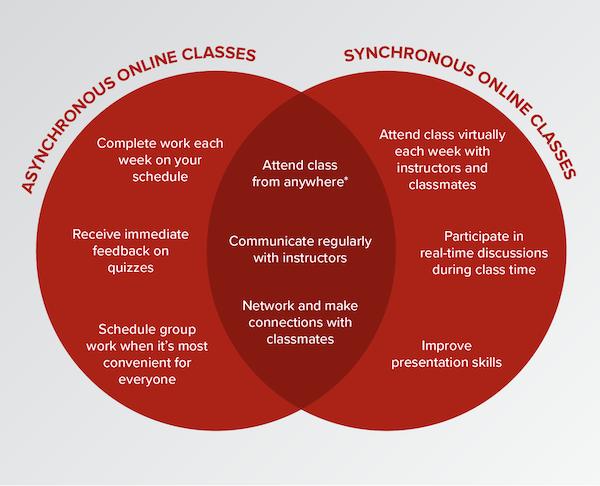 Asynchronous vs Synchronous chart